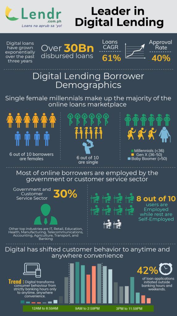 Lendr Digital lending