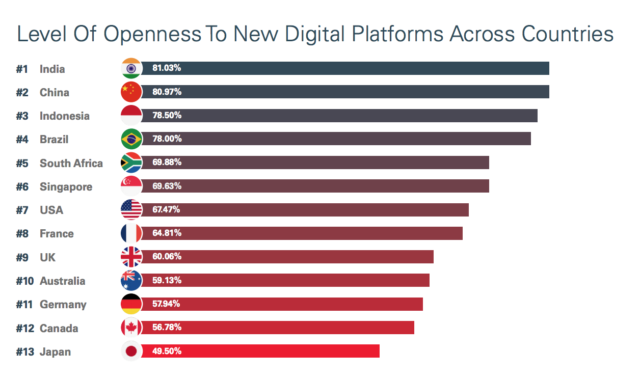 Openness to new digital platforms