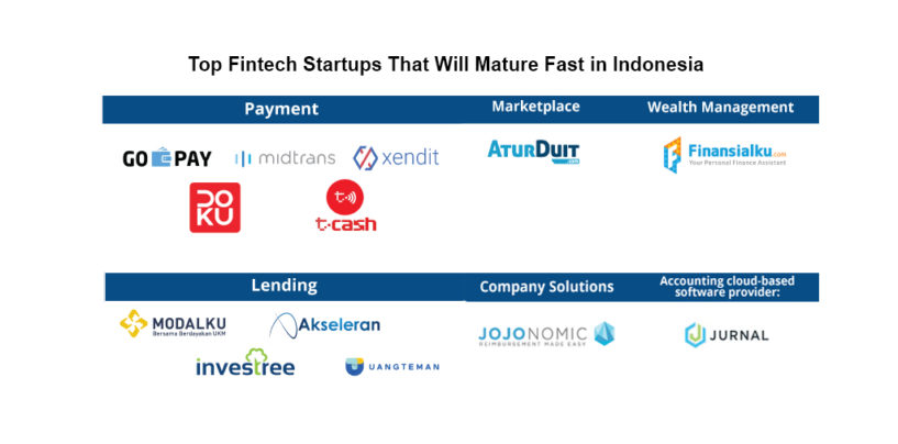 Top Fintech Startups That Will Mature Fast in Indonesia