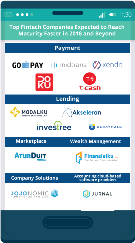 top fintech companies in indonesia