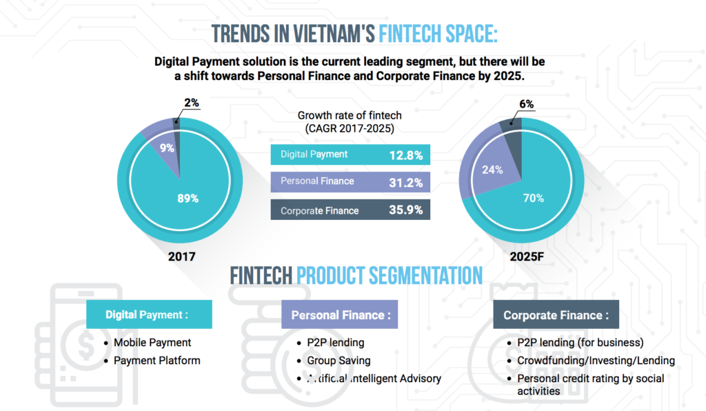 Fintech segments Vietnam