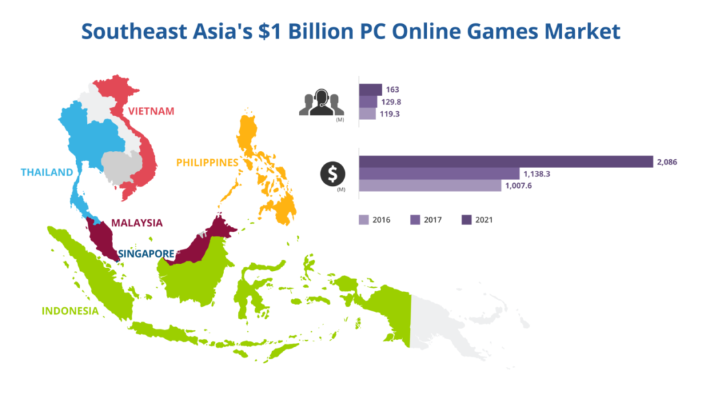 Southeast Asia's $1 Billion PC online Games Market