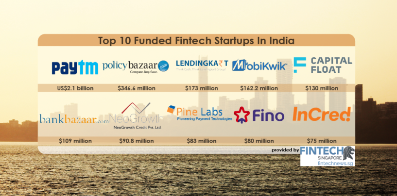 Top 10 Most Well-Funded Fintech Startups In India
