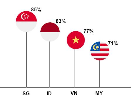 Visa Consumer Payment Attitudes survey