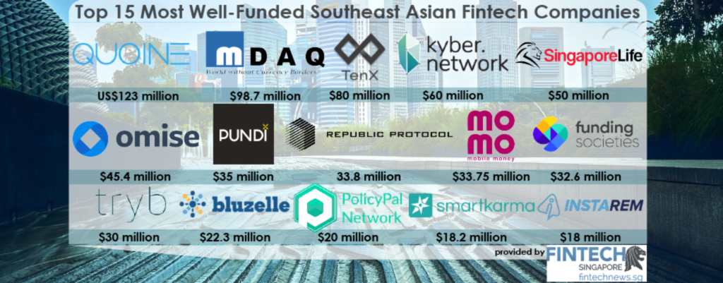 12-Best-Funded-Fintech-In-South-East-Asia-