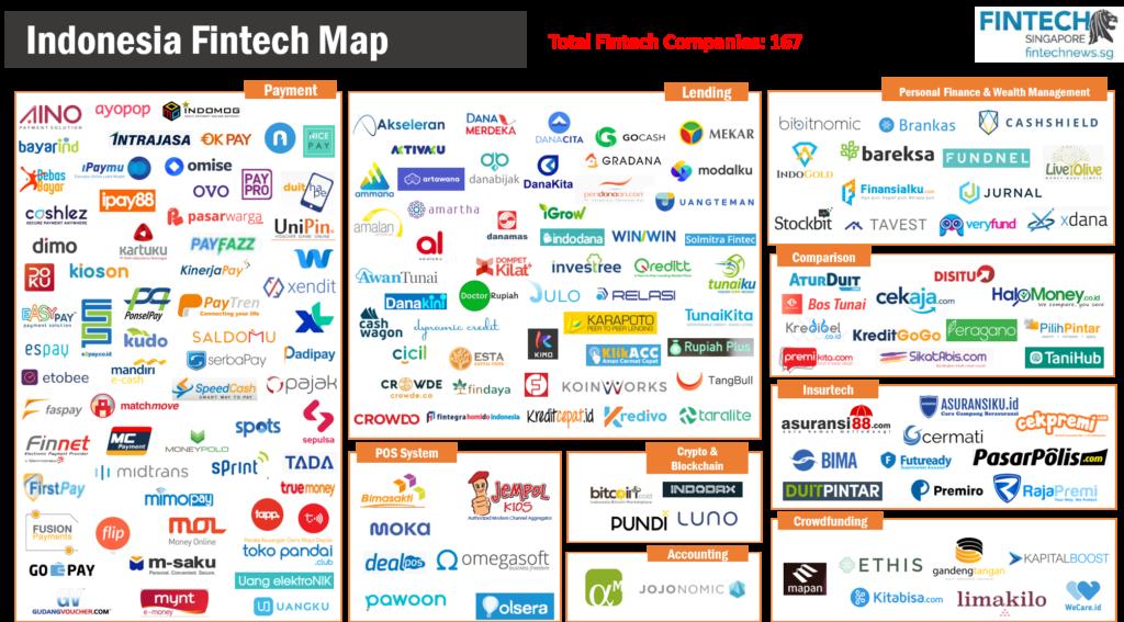 Fintech Indonesia Report 2018 - Fintech Map - List of Fintech Companies in Indonesia