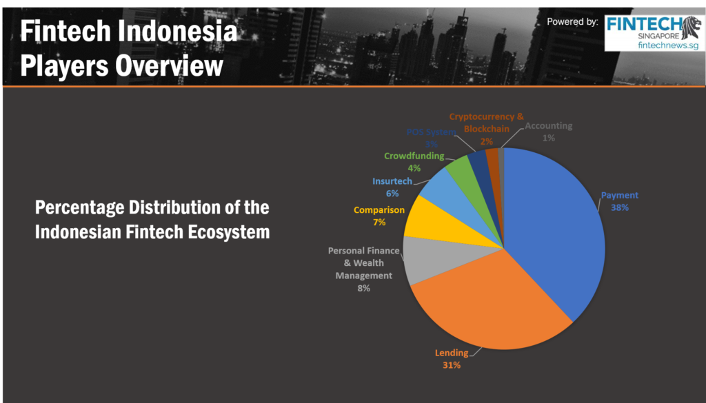 Fintech Indonesia Report 2018 - Overview in Fintech Companies in Indonesia