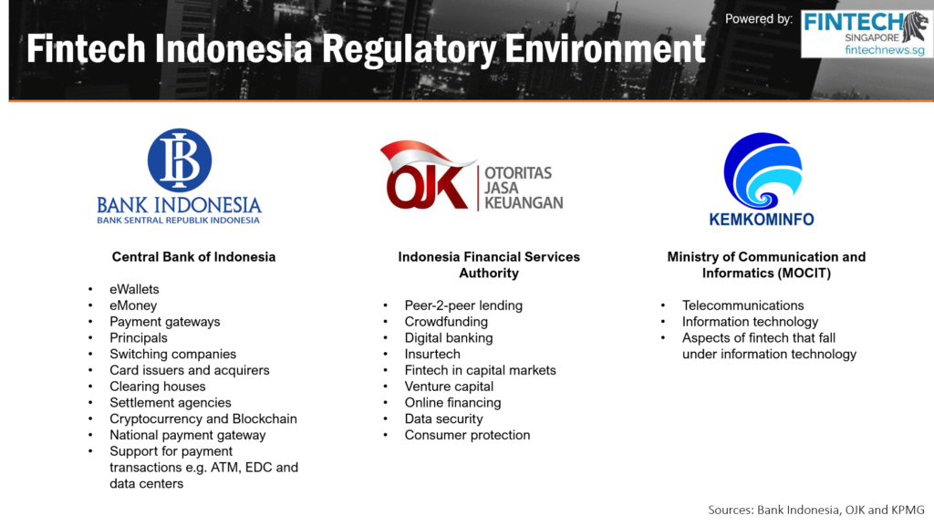 Fintech Indonesia Report 2018 - Regulatory Environment in Indonesia