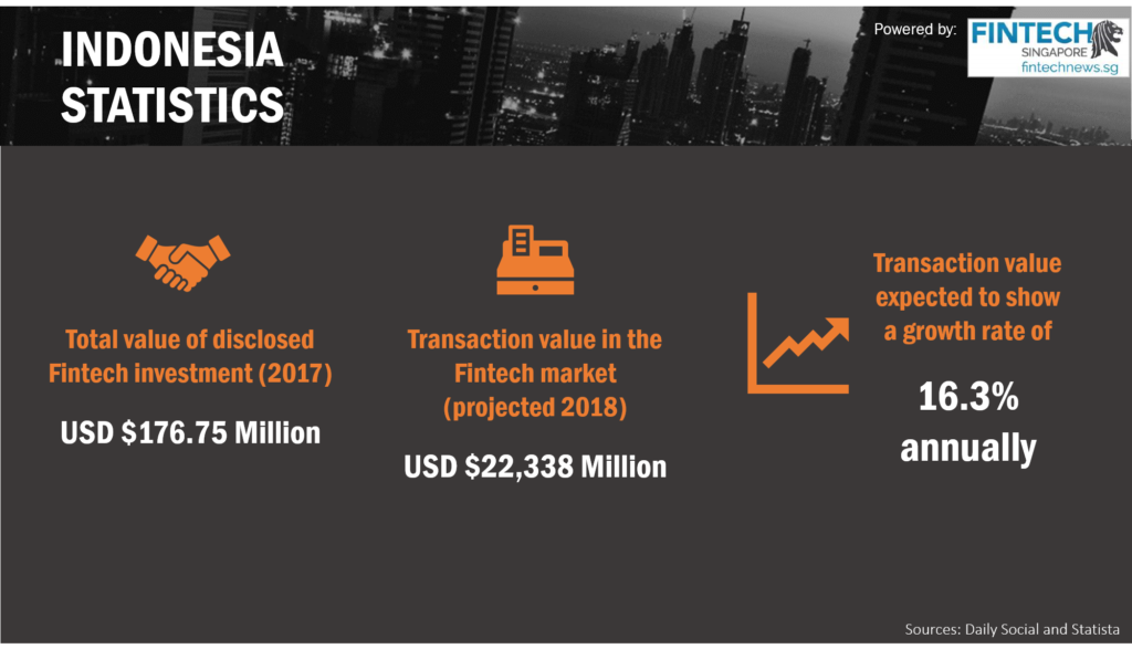 Fintech Indonesia Report