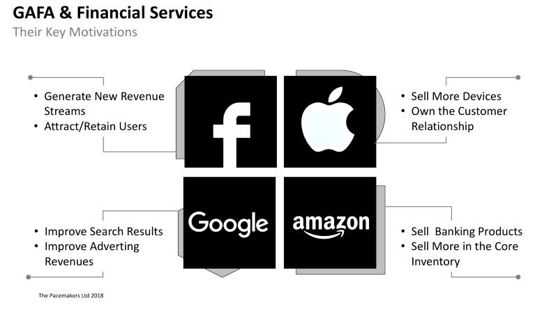 Gafa and Financial Services