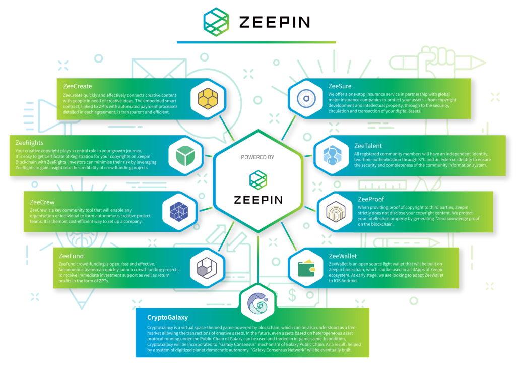 zeepin ecosystem