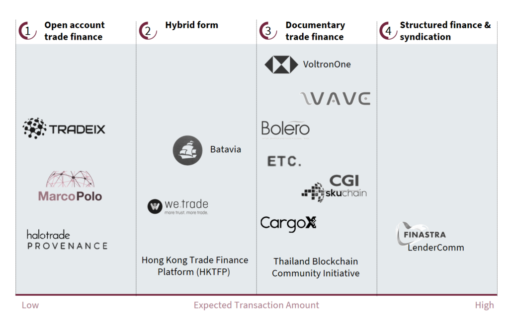 Overview of current trade financing initiatives, by Synpulse