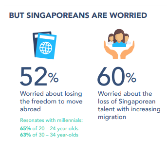 But Singaporeans are worried