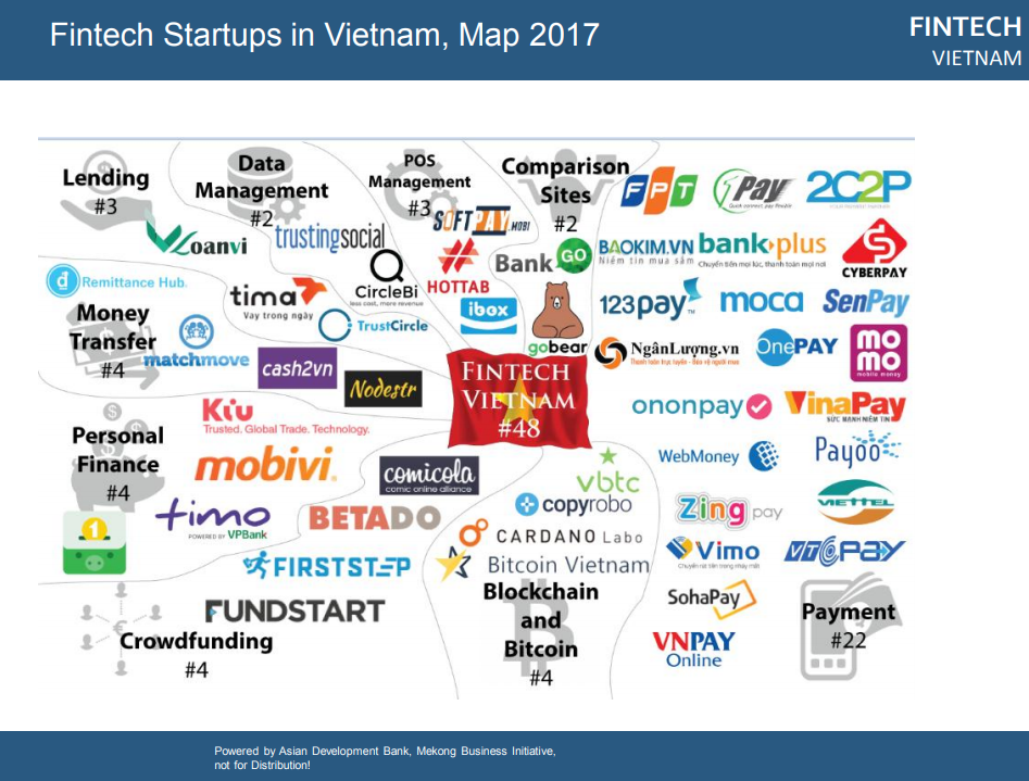 Fintech Startups in Vietnam, Map 2017