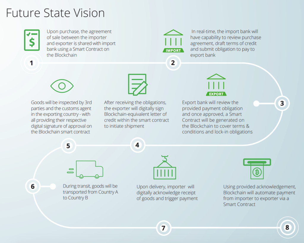 Future State Vision Deloitte Blockchain Trade Finance