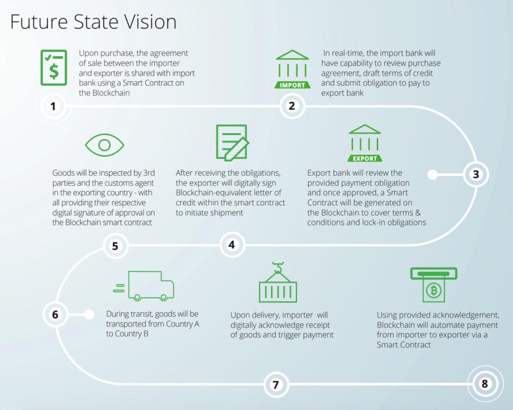 Future State Vision Deloitte Blockchain Trade Finance