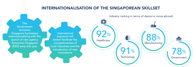Internationalisation of the Singaporean Skillset