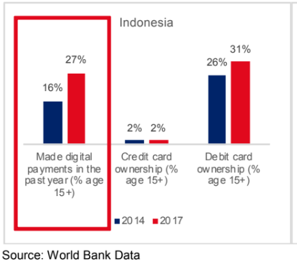 indonesia cashless e-money