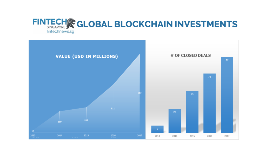 BLOCKCHAIN FUNDING GLOBAL 2013 2017 growth fintech