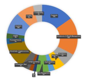 Fintech-Singapore-Report-2018-Pie-Chart