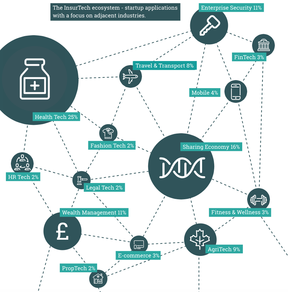 Insurtech ecosystem