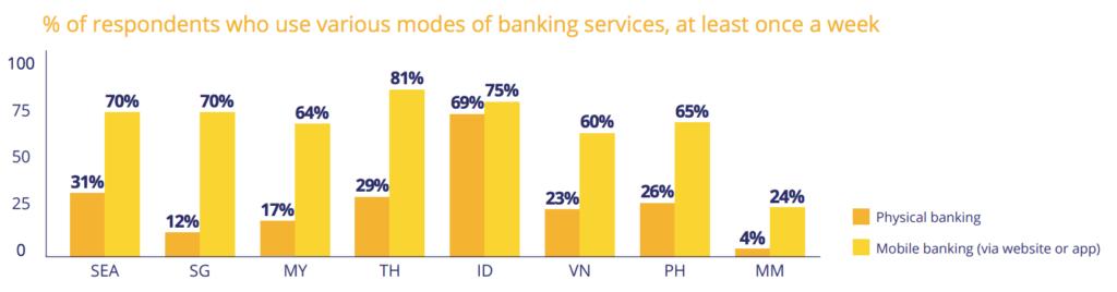 Mobile banking ASEAN Visa