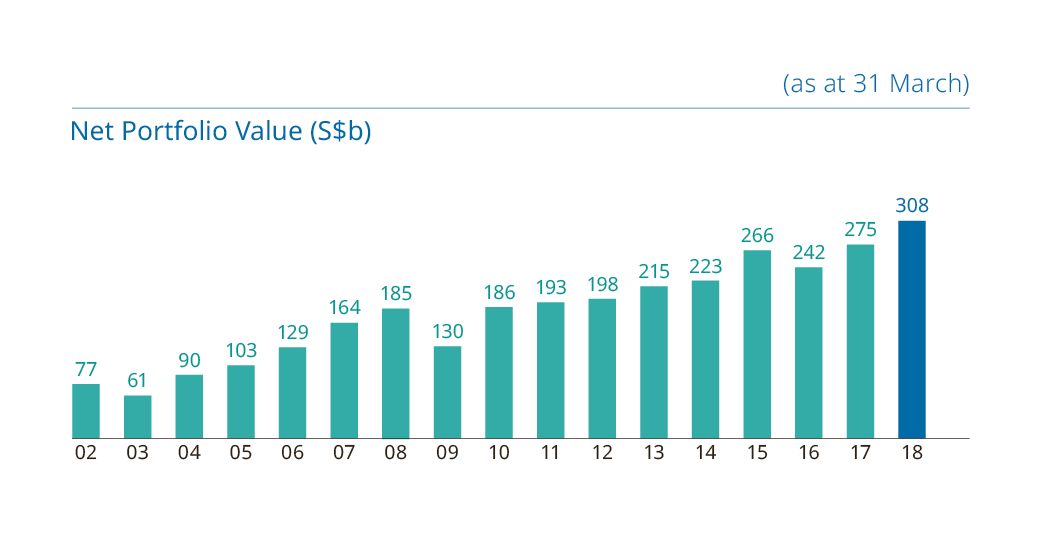 Net portfolio value Temasek