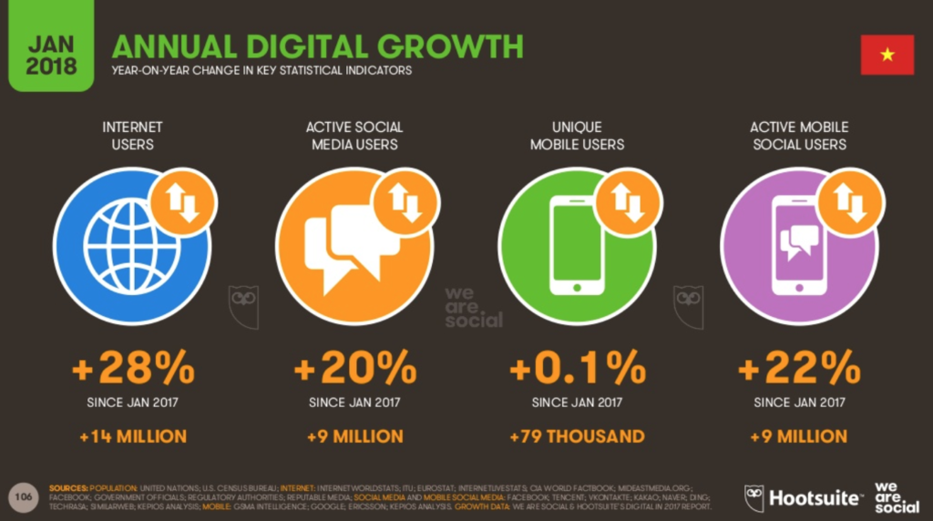 Vietnam profile Digital in 2018 in Southeast Asia