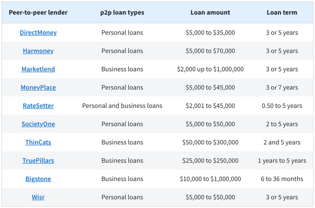 finder.com.au P2P lending comparison Australia