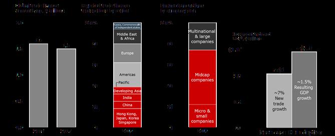 Trade Value Chains Blockchain Report