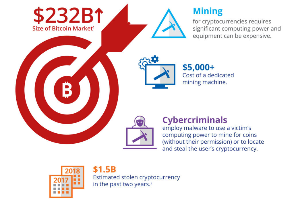 cybercriminals bitcoin