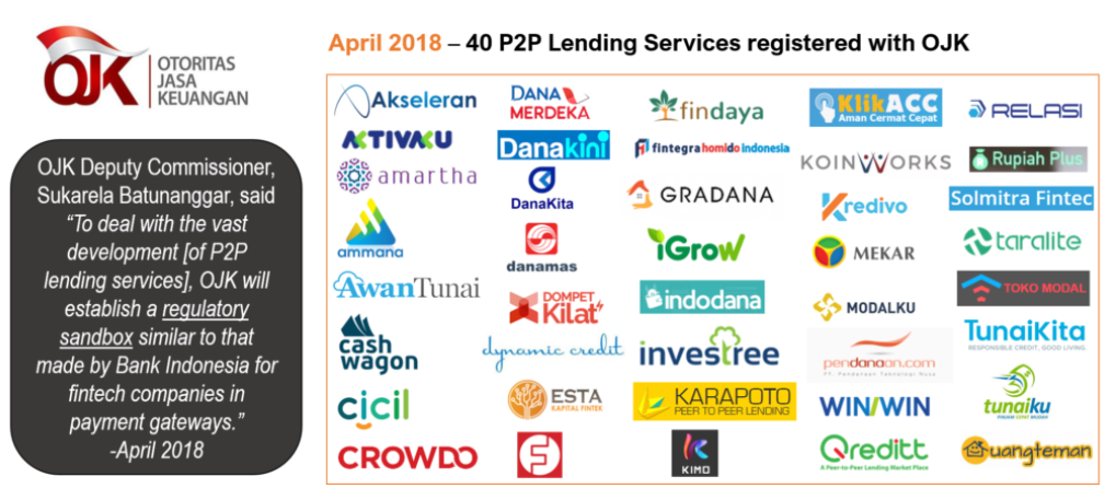 p2p lending in indonesia - fintech report