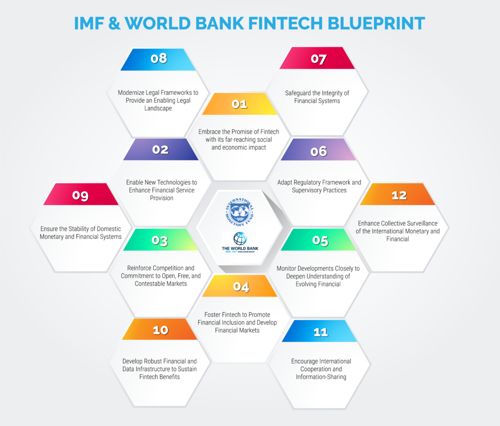 IMF-World-Bank-Fintech-Blueprint-2