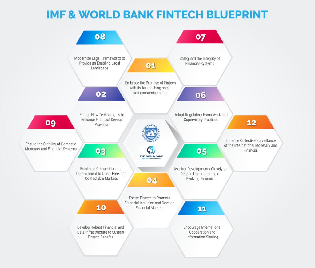 IMF-World-Bank-Fintech-Blueprint-2