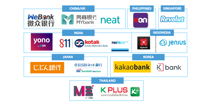 List-of-Neo-Banks-and-Challenger-Banks-in-Asia