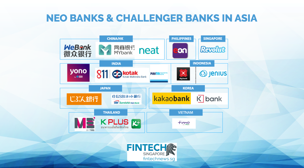 Credit Report Companies >> Neo Banks and Challenger Banks in Asia: Ready for Prime Time? | Fintech Singapore
