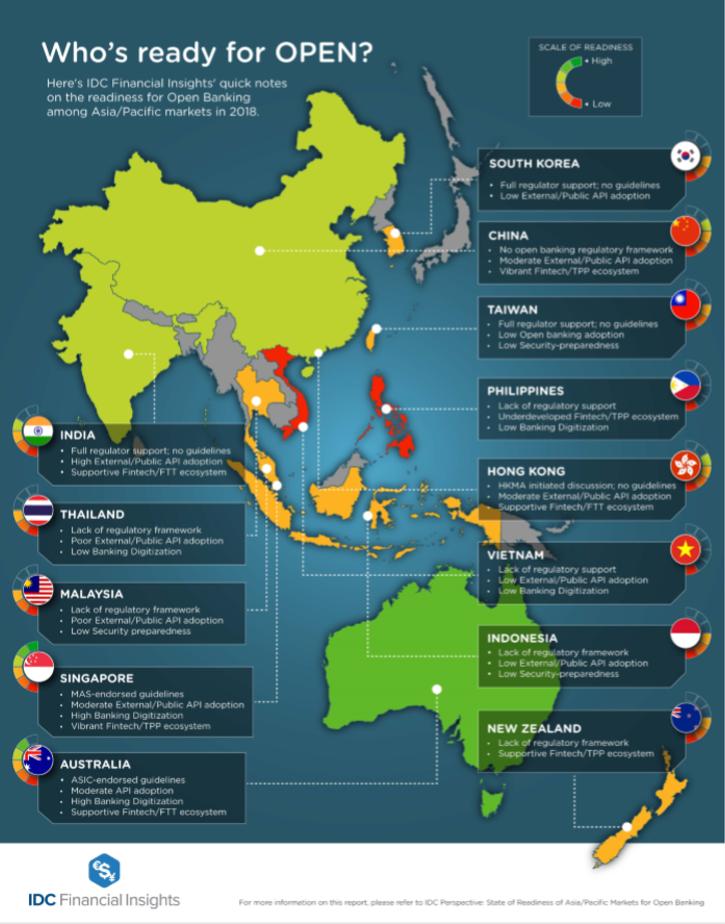 Open Banking Asia