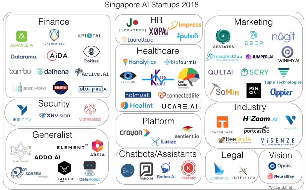Singapore AI Startups