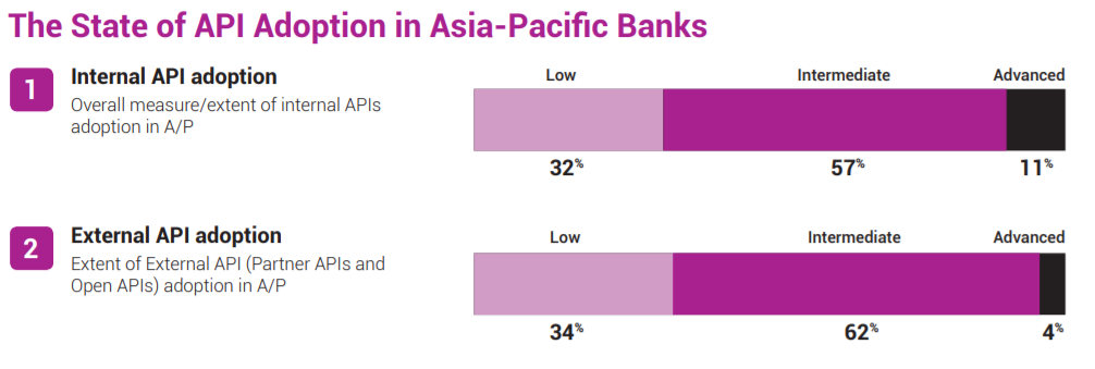 api adoption asia pacific singapore banks