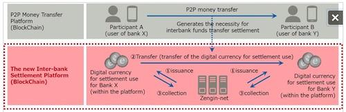 fujitsu blockchain trial consortium japan zhengin