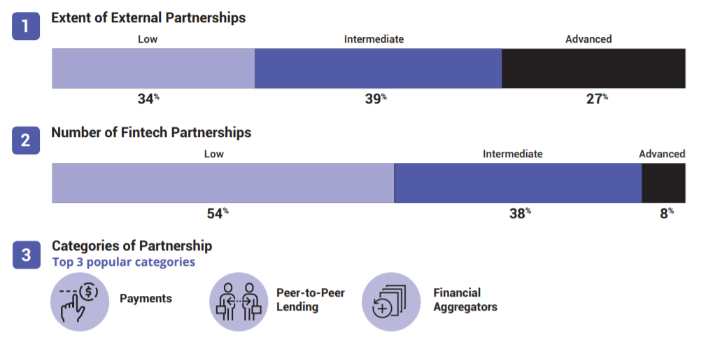 third-party partnerships asia pacific singapore banks