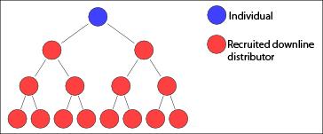 Multi-level_marketing_tree_diagram Wikipedia