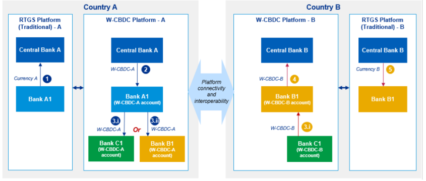 cross border payments model 3a