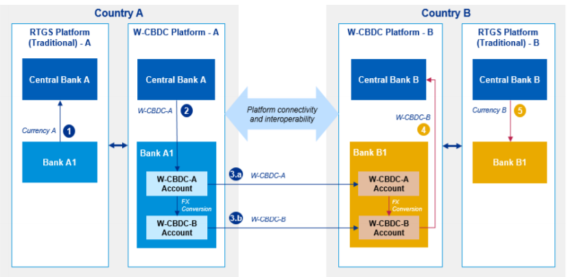 cross border payments model 3b