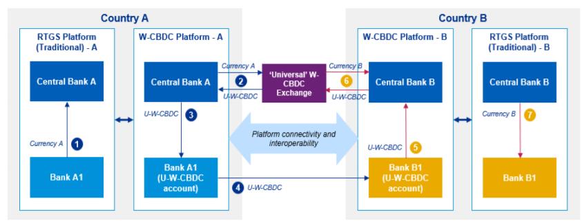 cross border payments model 3c