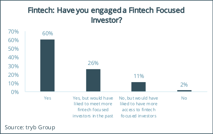 Have you engaged a Fintech-Focused Investor, tryb Fintech and Limited Partner Survey 2018
