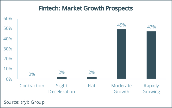 Fintech Market Growth Prospects, tryb Fintech and Limited Partner Survey 2018