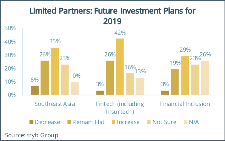 Limited Partners Future Investment Plans for 2019, tryb Fintech and Limited Partner Survey 2018