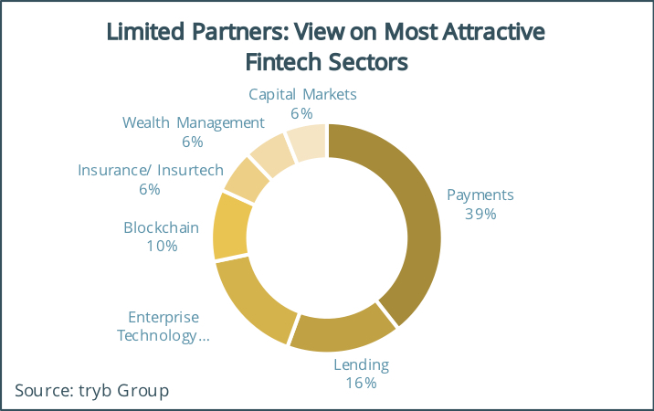 Limited Partners View on Most Attractive Fintech Sectors, tryb Fintech and Limited Partner Survey 2018