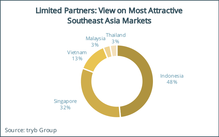 Limited Partners View on Most Attractive Southeast Asia Markets, tryb Fintech and Limited Partner Survey 2018